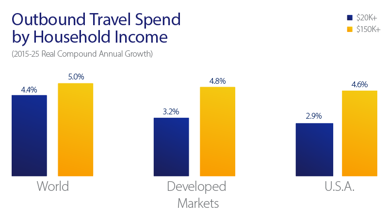 outbound travel spend